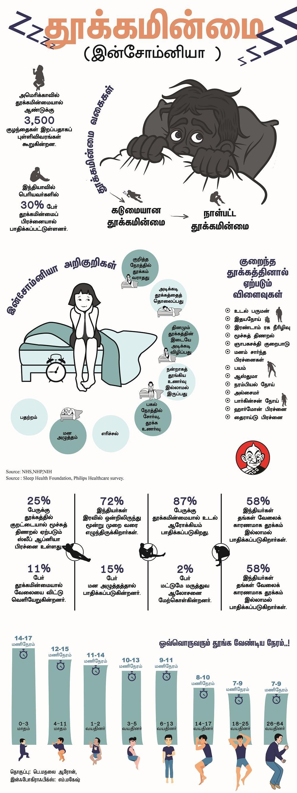 இன்சோம்னியா Info.