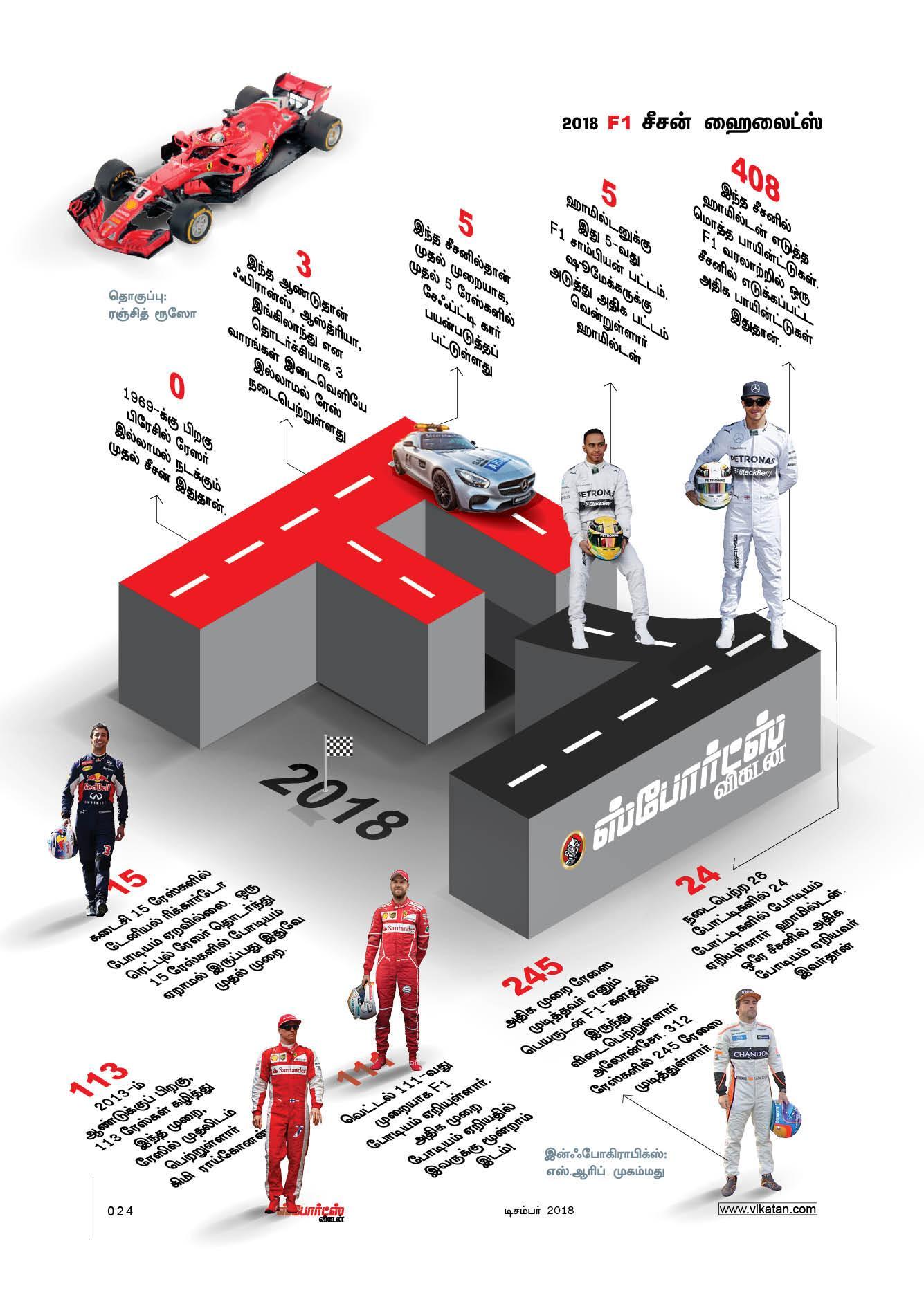 F1 2018 இன்ஃபோகிராபிக்ஸ்