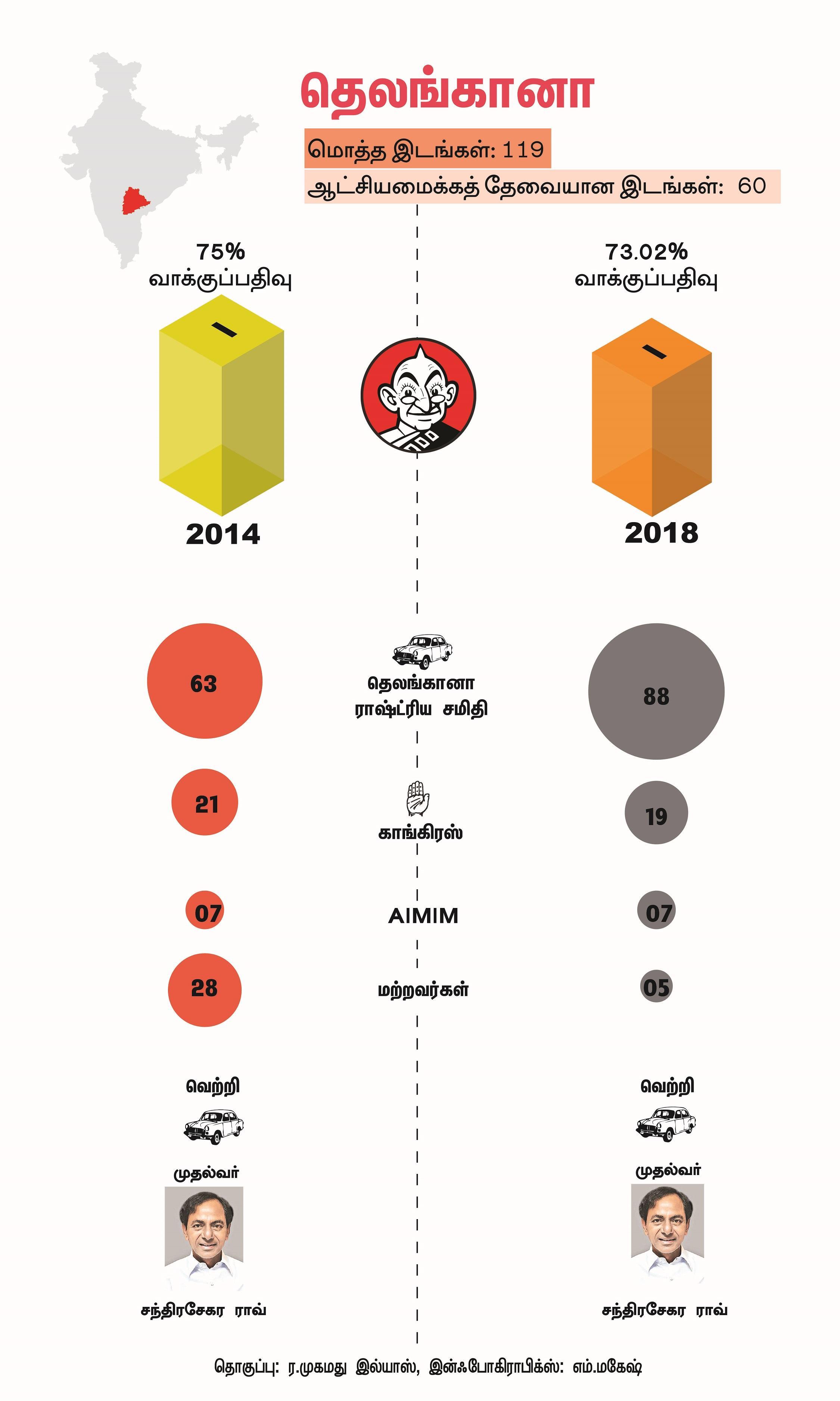 தெலங்கானா தேர்தல் முடிவுகள்