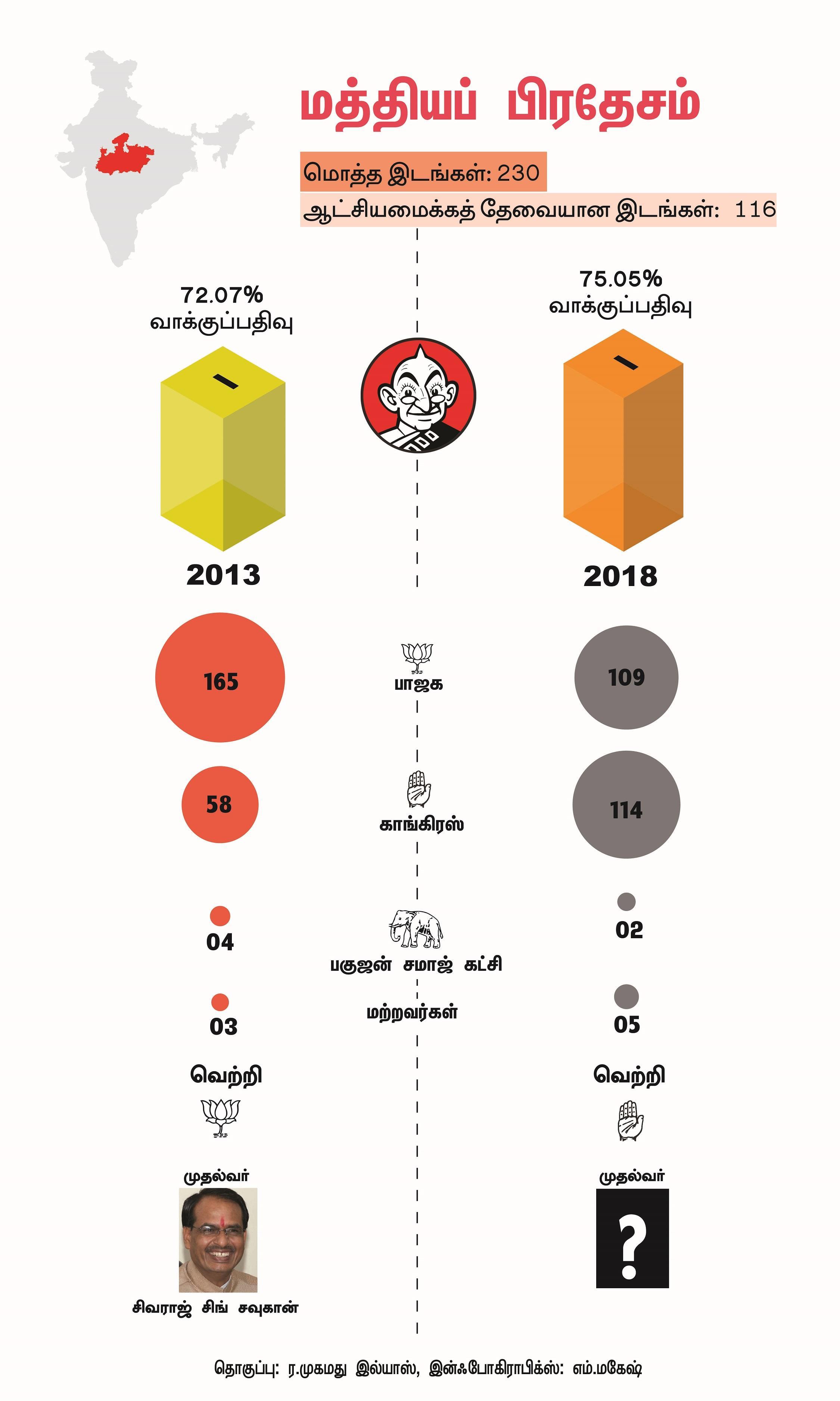 மத்தியப் பிரதேசம் தேர்தல் முடிவு