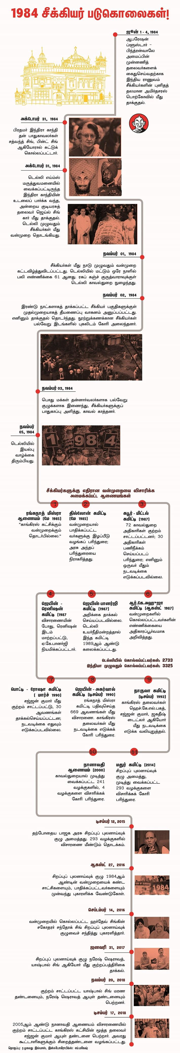 1984 சீக்கியர் இனப்படுகொலை