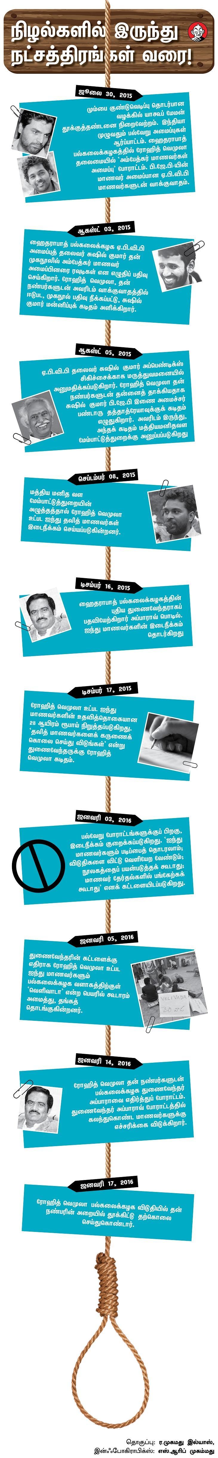 ரோஹித் வெமூலா டைம்லைன்
