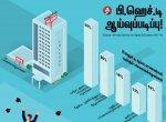 `ஆய்வு மாணவரா, அடிமையா..?!' - பி.ஹெச்.டி பட்டம் பெற மாணவர்கள் படும் பாடு! #VikatanInfographics