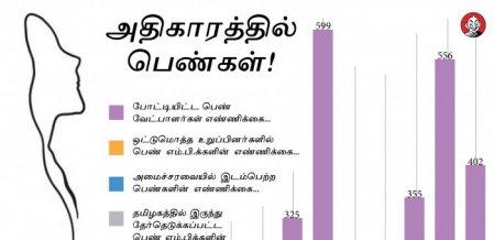 நிறைவேறுமா பெண்களுக்கான 33% இடஒதுக்கீடு மசோதா? #VikatanInfographics