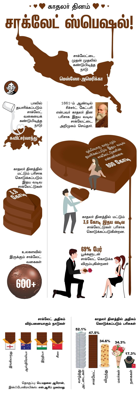 சாக்லேட் - காதலர் தினம் Vikatan Infographics