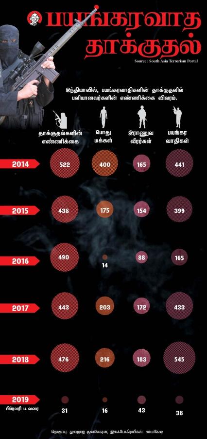 Terrorist Attack Data
