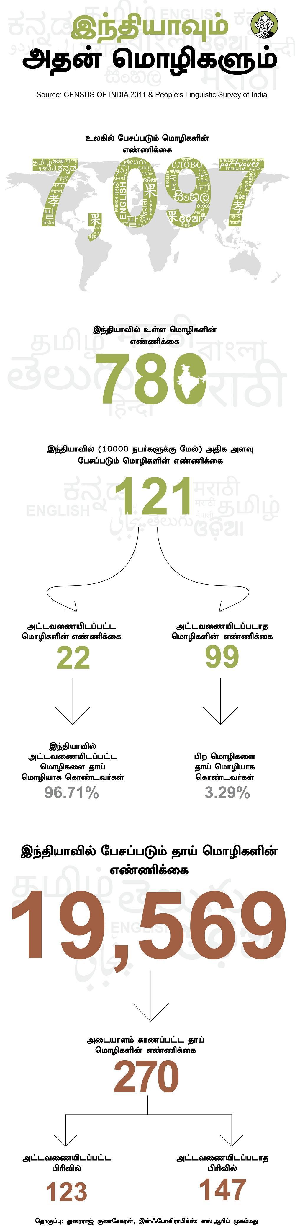 இந்தியாவில் உள்ள மொழிகள்