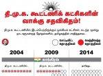 நாடாளுமன்றத் தேர்தல்: தி.மு.க. கூட்டணிக் கட்சிகள் வெற்றிவாய்ப்பு என்ன? #VikatanInfographics