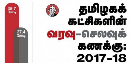 `தமிழ்நாட்டின் பணக்காரக் கட்சியான தி.மு.க!' - அ.தி.மு.க-வுக்கு என்ன இடம்? #VikatanInfographics