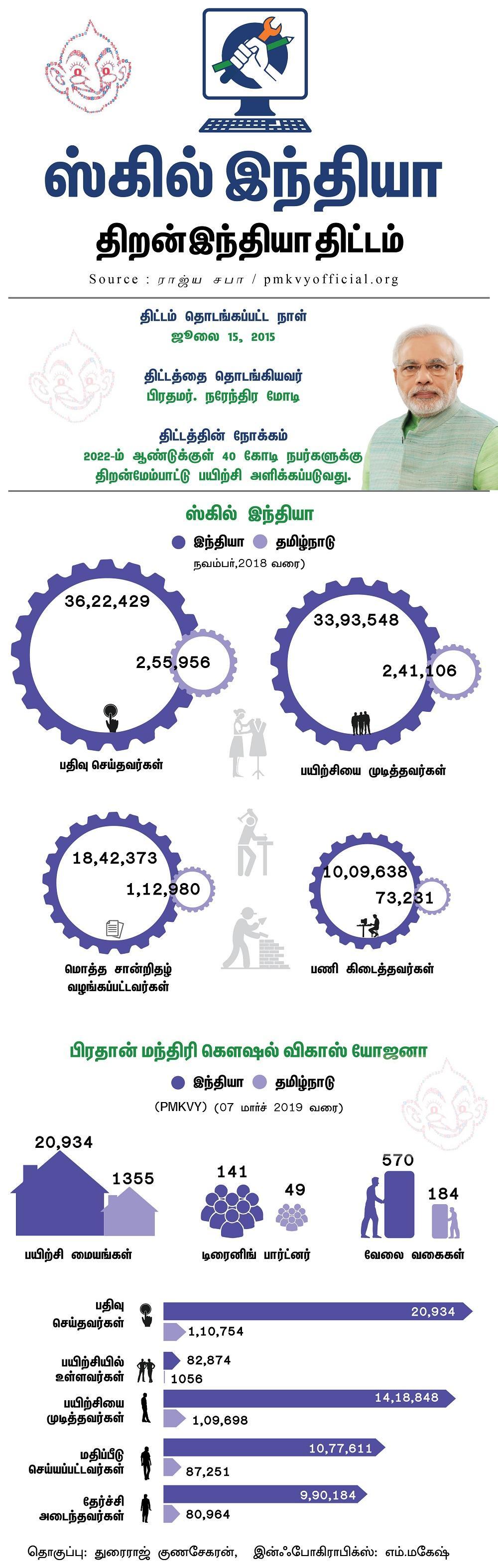 திறன் இந்தியா - ஸ்கில் இந்தியா
