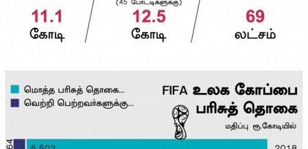 சாம்பியனுக்கு 28 கோடி ரூபாய்... உலகக் கோப்பை பரிசுத்தொகை விவரம்! #VikatanInfographics