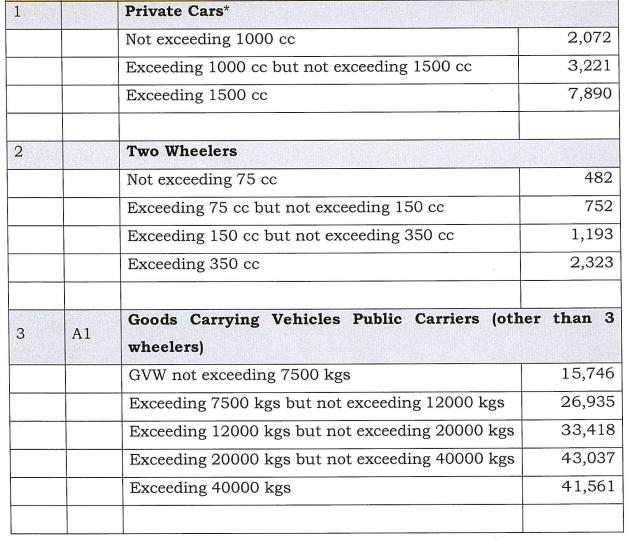 Insurance Price for cars and two wheelers