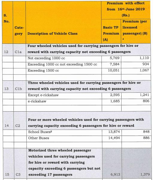 Hiked Insurance price for Commercial vehicles