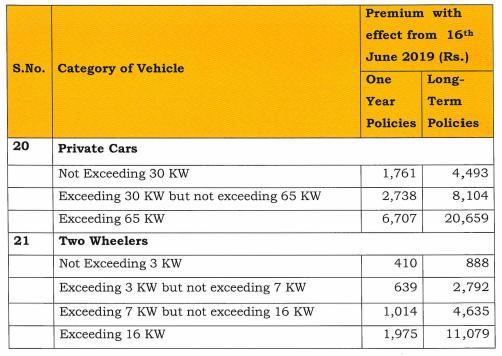 Insurance price for electric vehicles