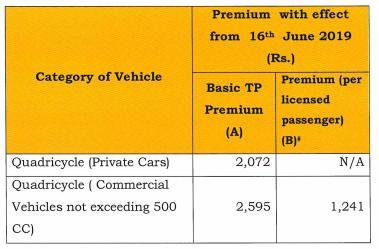 IRDAI Insurance price for Quadricycle