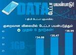 1 ஜி.பி டேட்டாவுக்கு 5,229.97 ரூபாய் செலவழிக்கும் நாடு எது தெரியுமா? #VikatanInfographics