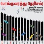 உலகிலே முதலிடம் மும்பைக்கு.. 4 -ம் இடம் டெல்லிக்கு.. இது போக்குவரத்து நெரிசல் கணக்கு! #VikatanInfographics